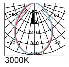Graphs 3000K