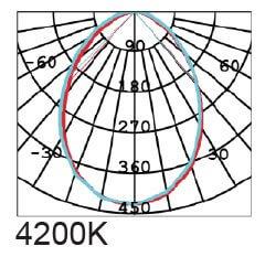 Graphs 4200K
