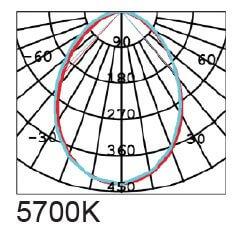 Graphs 5700K